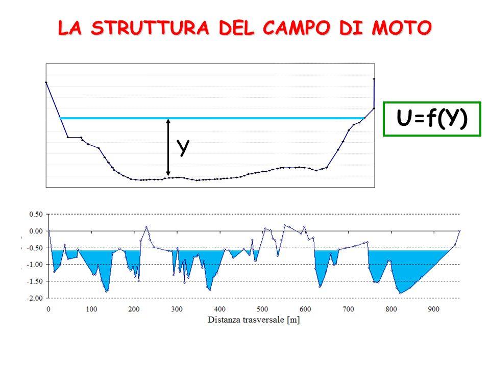 LA STRUTTURA DEL CAMPO DI MOTO