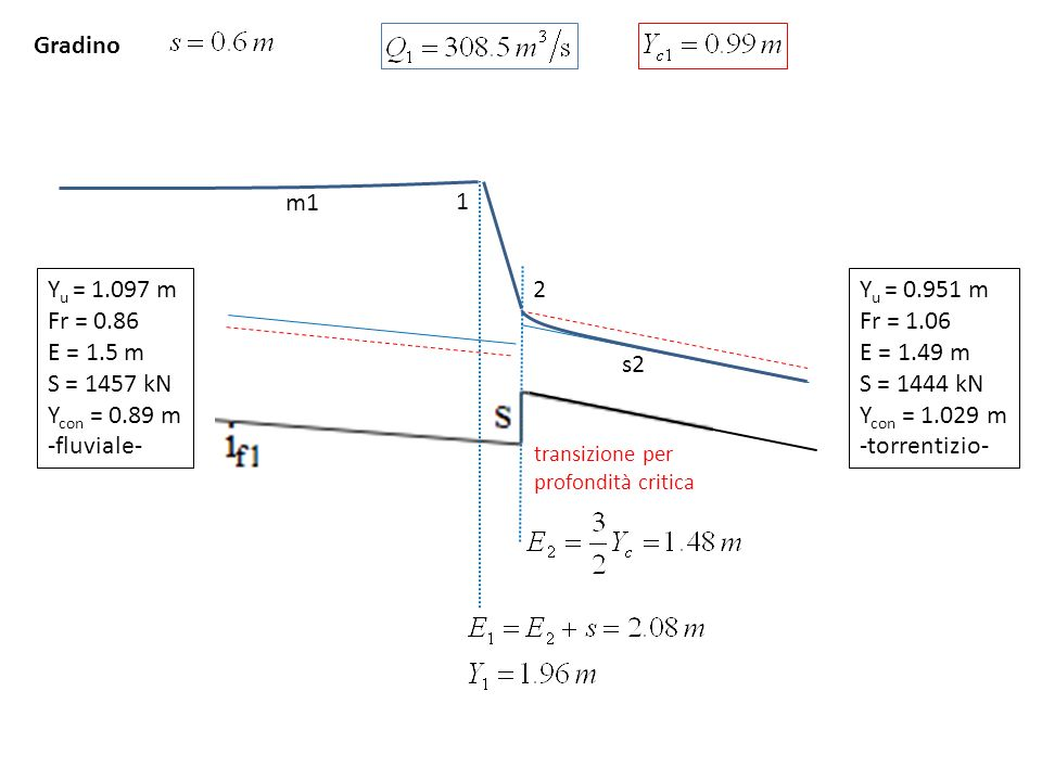 Gradino 2 1 s2 m1 Yu = 1.097 m Fr = 0.86 E = 1.5 m S = 1457 kN
