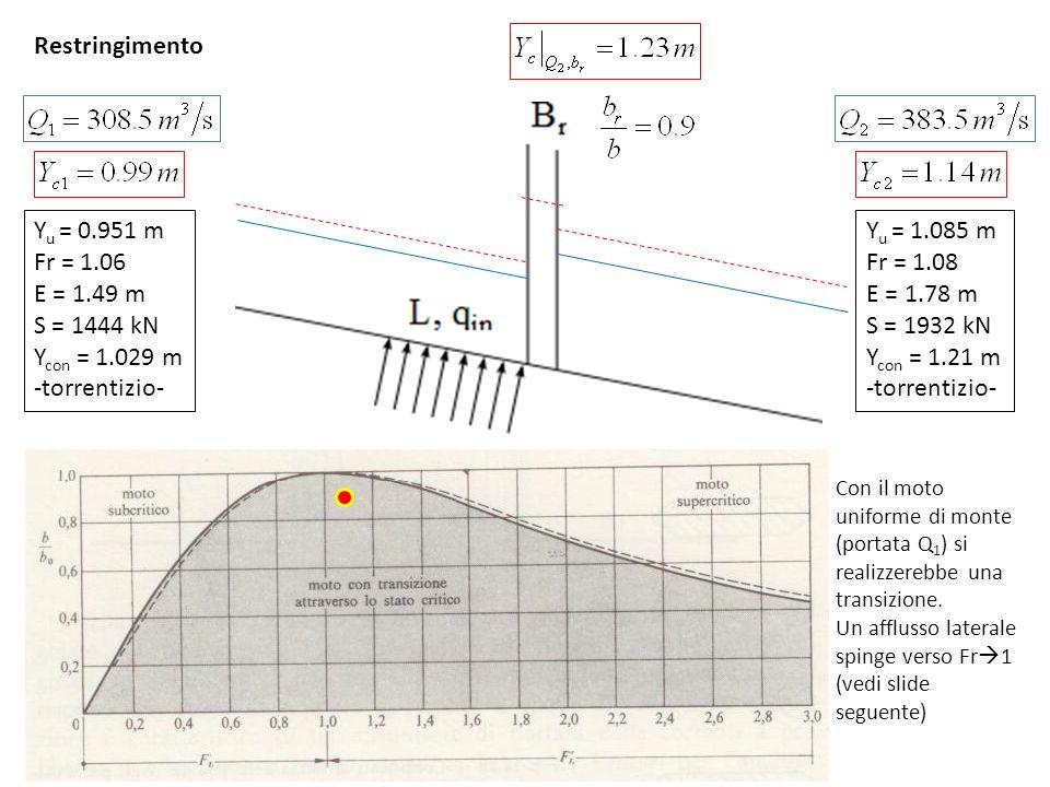 Restringimento Yu = 0.951 m Fr = 1.06 E = 1.49 m S = 1444 kN