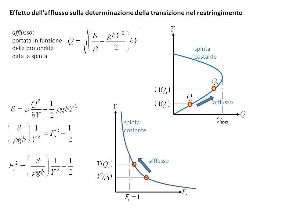 Effetto dell'afflusso sulla determinazione della transizione nel restringimento