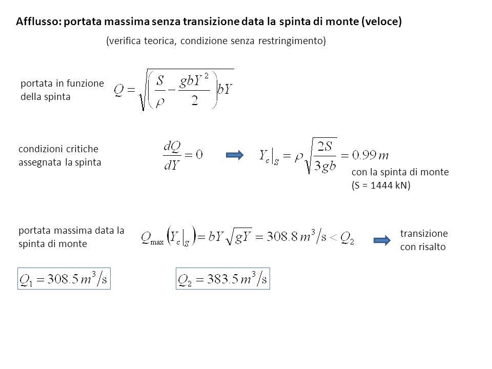 Afflusso: portata massima senza transizione data la spinta di monte (veloce)