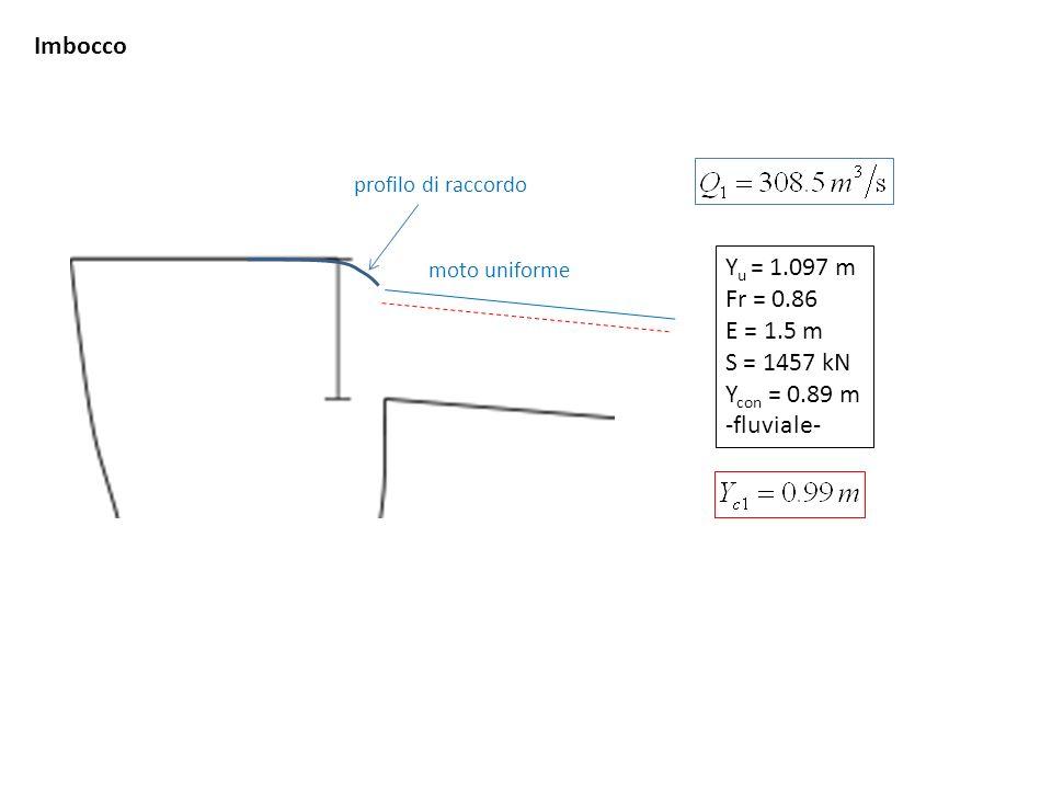 Imbocco Yu = 1.097 m Fr = 0.86 E = 1.5 m S = 1457 kN Ycon = 0.89 m