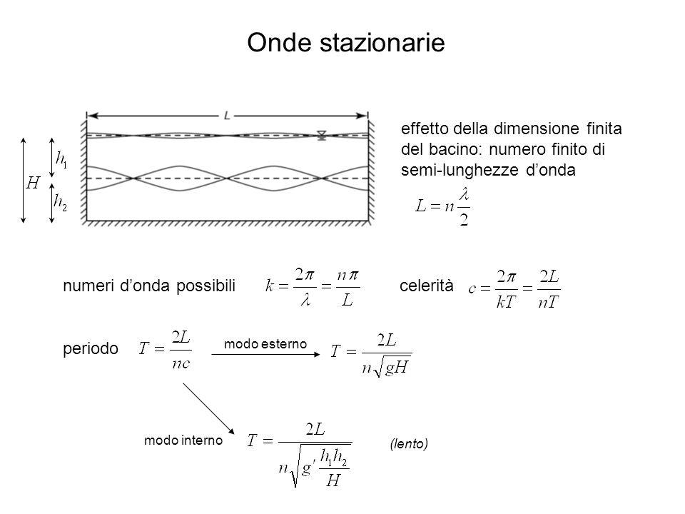 Onde stazionarie effetto della dimensione finita del bacino: numero finito di semi-lunghezze d'onda.