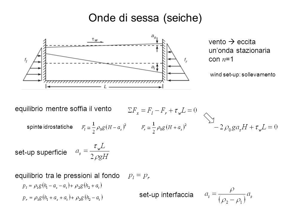 Onde di sessa (seiche) vento  eccita un'onda stazionaria con n=1