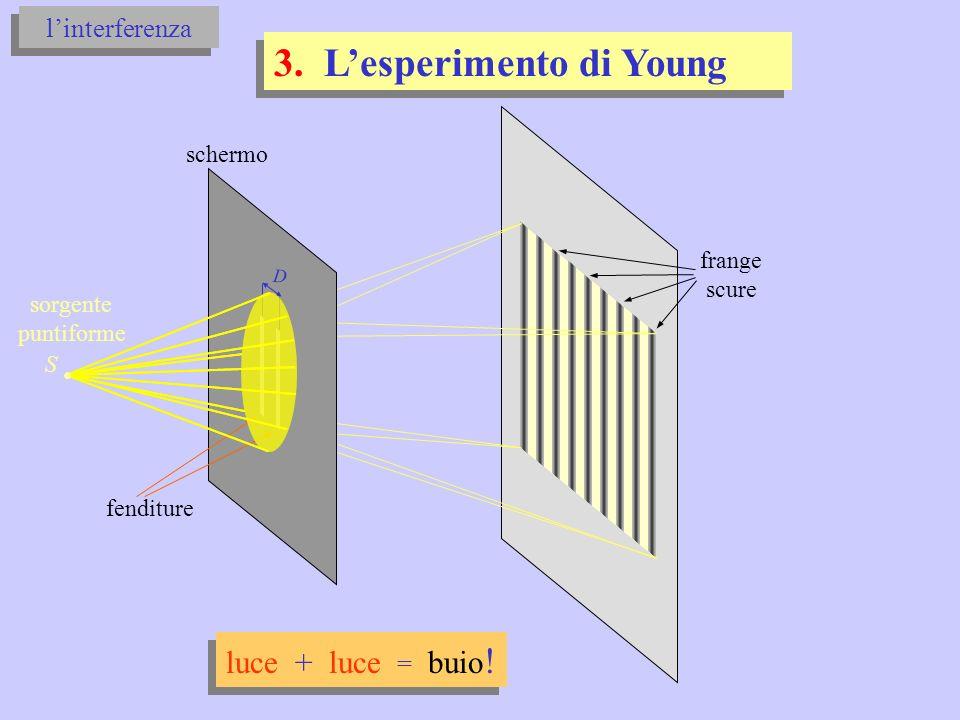 3. L'esperimento di Young