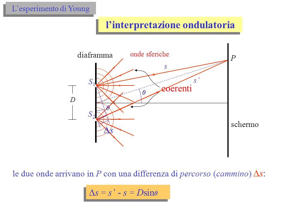 l'interpretazione ondulatoria