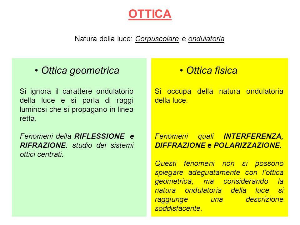 OTTICA Ottica geometrica Ottica fisica
