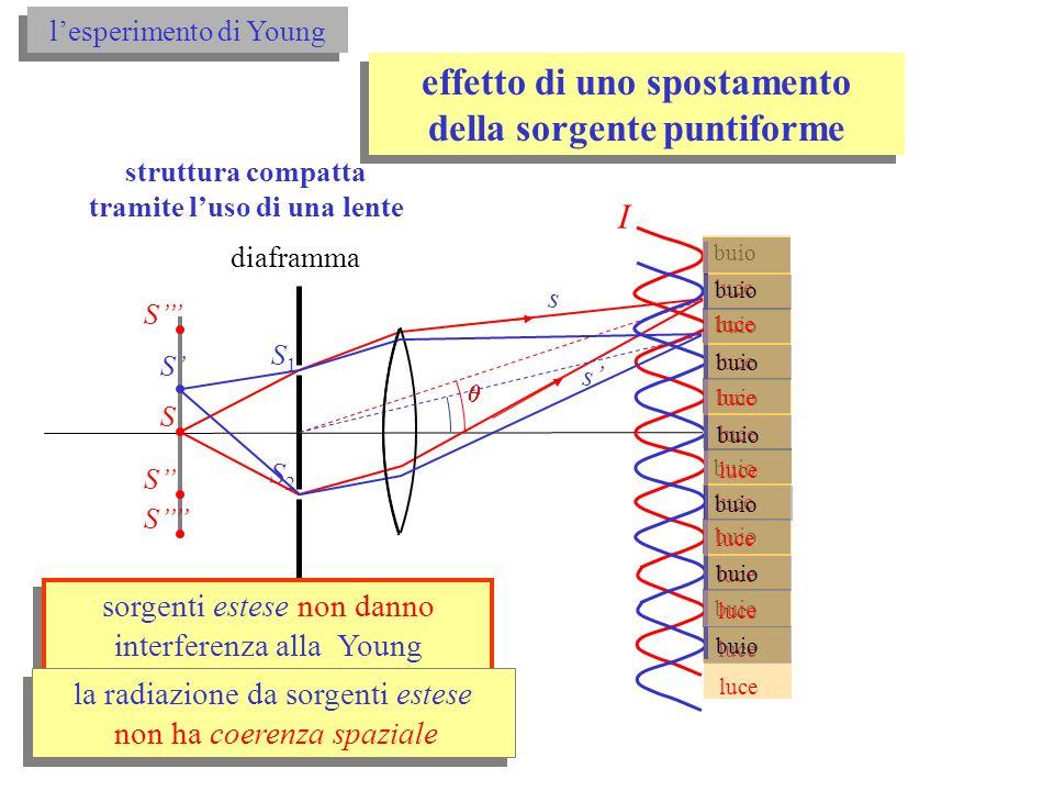 effetto di uno spostamento della sorgente puntiforme