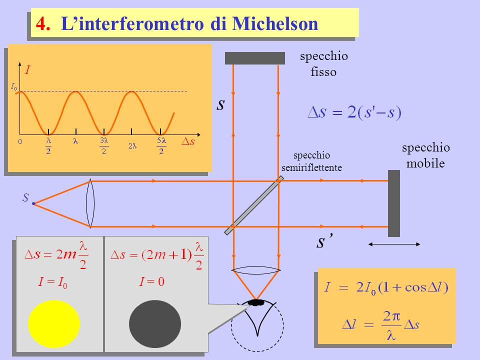 s s' 4. L'interferometro di Michelson specchio fisso specchio mobile