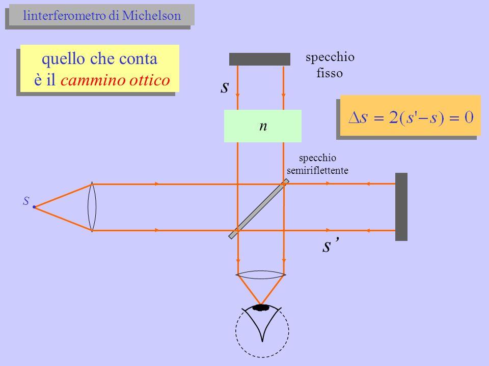 linterferometro di Michelson