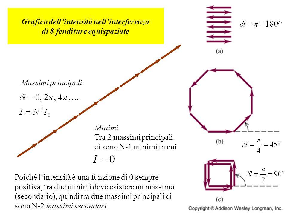 Grafico dell'intensità nell'interferenza di 8 fenditure equispaziate