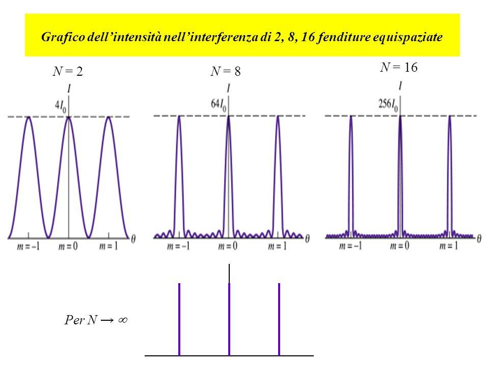 Grafico dell'intensità nell'interferenza di 2, 8, 16 fenditure equispaziate