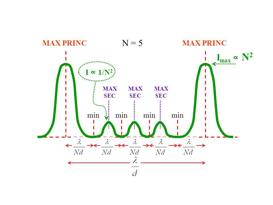 MAX PRINC min MAX SEC N = 5 Imax ∝ N2 I ∝ 1/N2