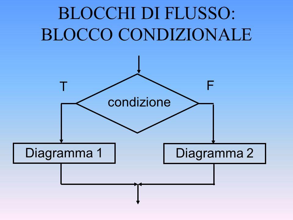 BLOCCHI DI FLUSSO: BLOCCO CONDIZIONALE