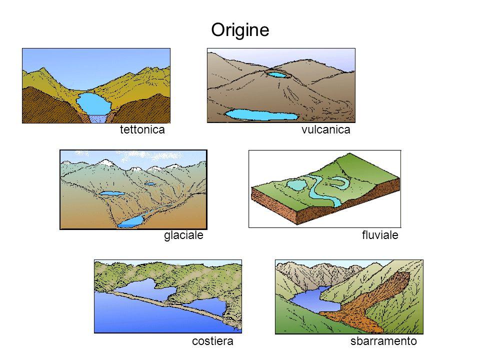 Origine tettonica vulcanica glaciale fluviale costiera sbarramento