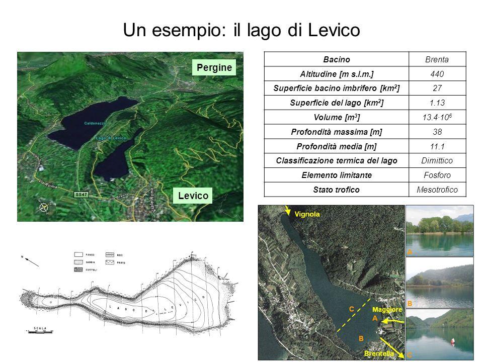 Un esempio: il lago di Levico