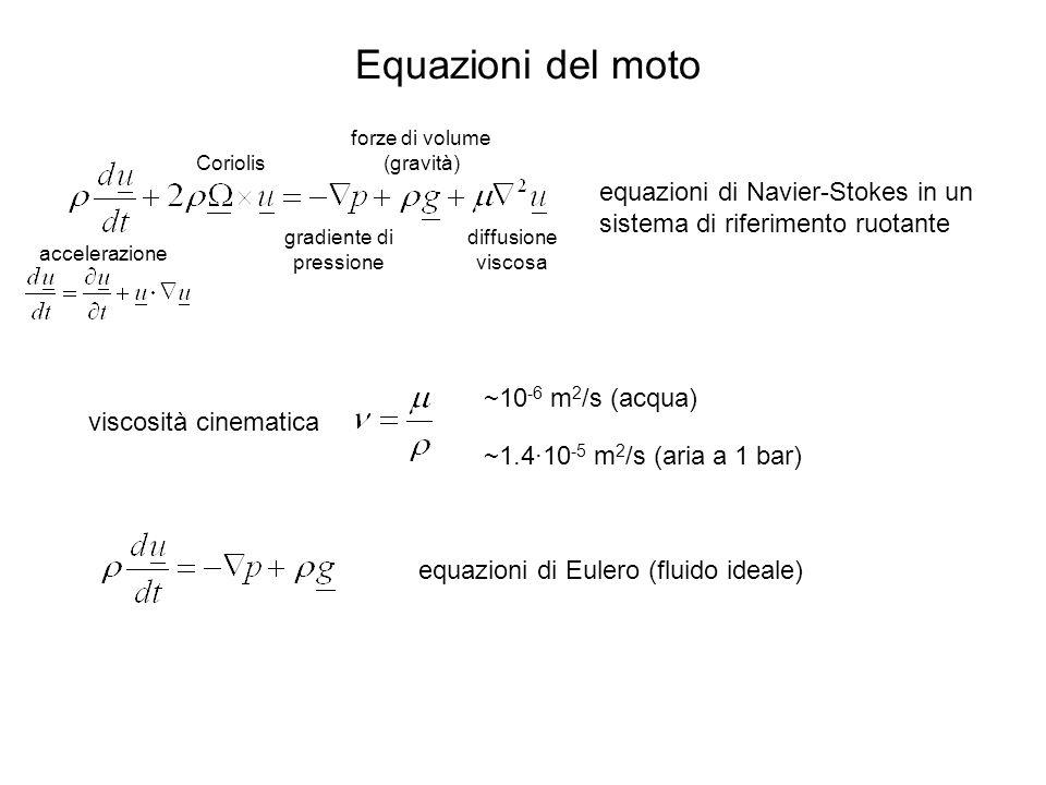 Equazioni del moto forze di volume (gravità) Coriolis. equazioni di Navier-Stokes in un sistema di riferimento ruotante.