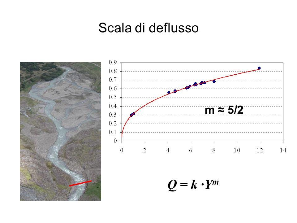 Scala di deflusso m ≈ 5/2 Q = k ∙Ym