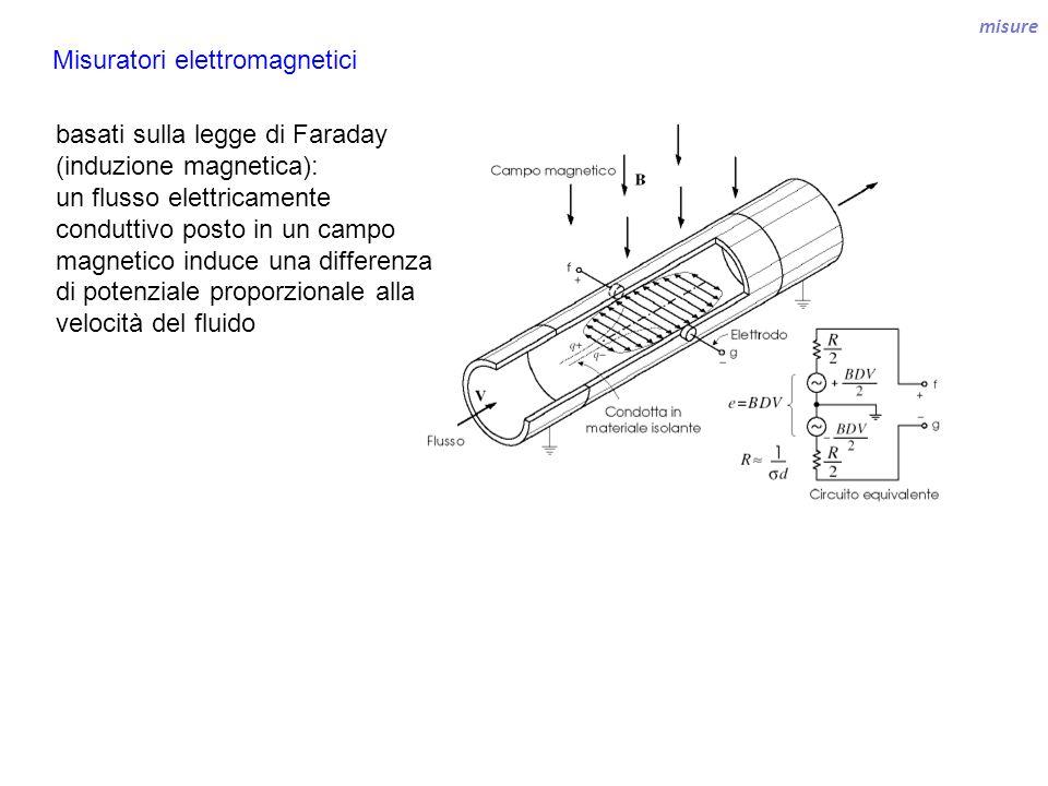 Misuratori elettromagnetici