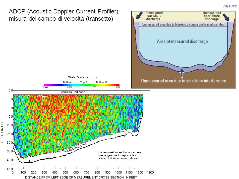 ADCP (Acoustic Doppler Current Profiler):