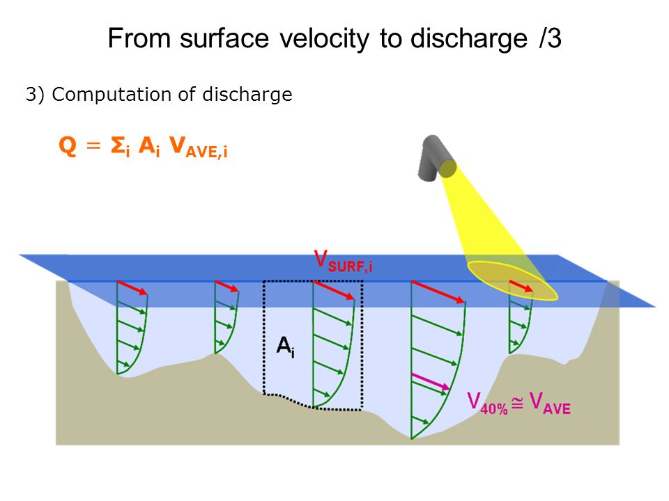From surface velocity to discharge /3