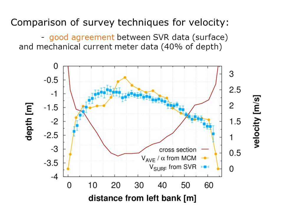 Comparison of survey techniques for velocity: