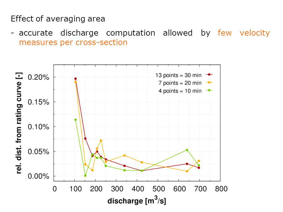 Effect of averaging area