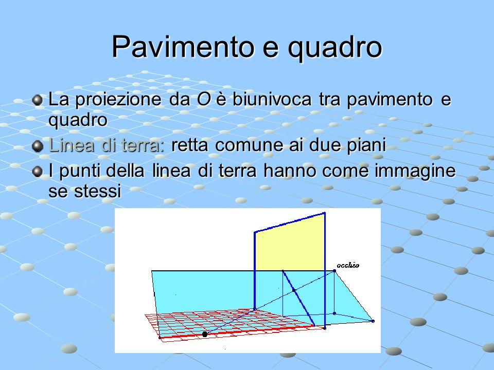 Pavimento e quadro La proiezione da O è biunivoca tra pavimento e quadro. Linea di terra: retta comune ai due piani.