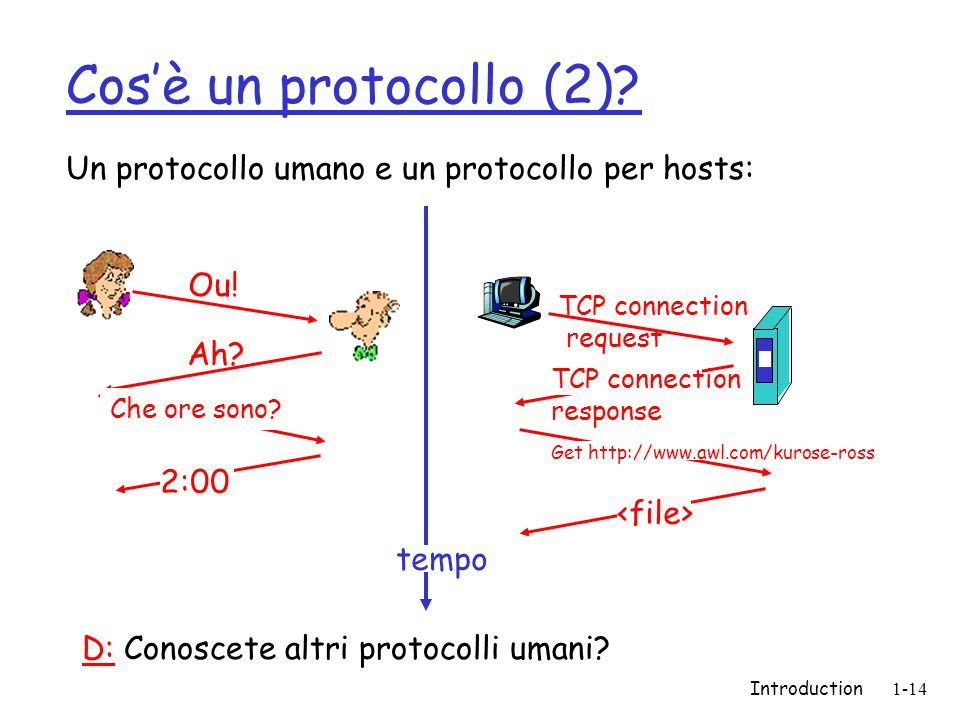 Cos'è un protocollo (2) Un protocollo umano e un protocollo per hosts: Ou! TCP connection. request.