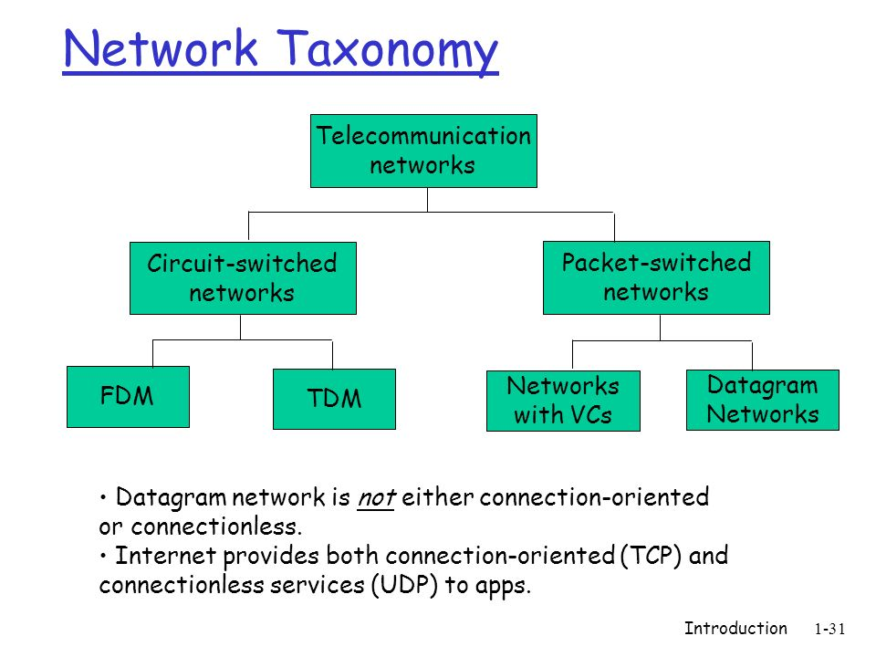 Network Taxonomy Telecommunication networks Circuit-switched networks