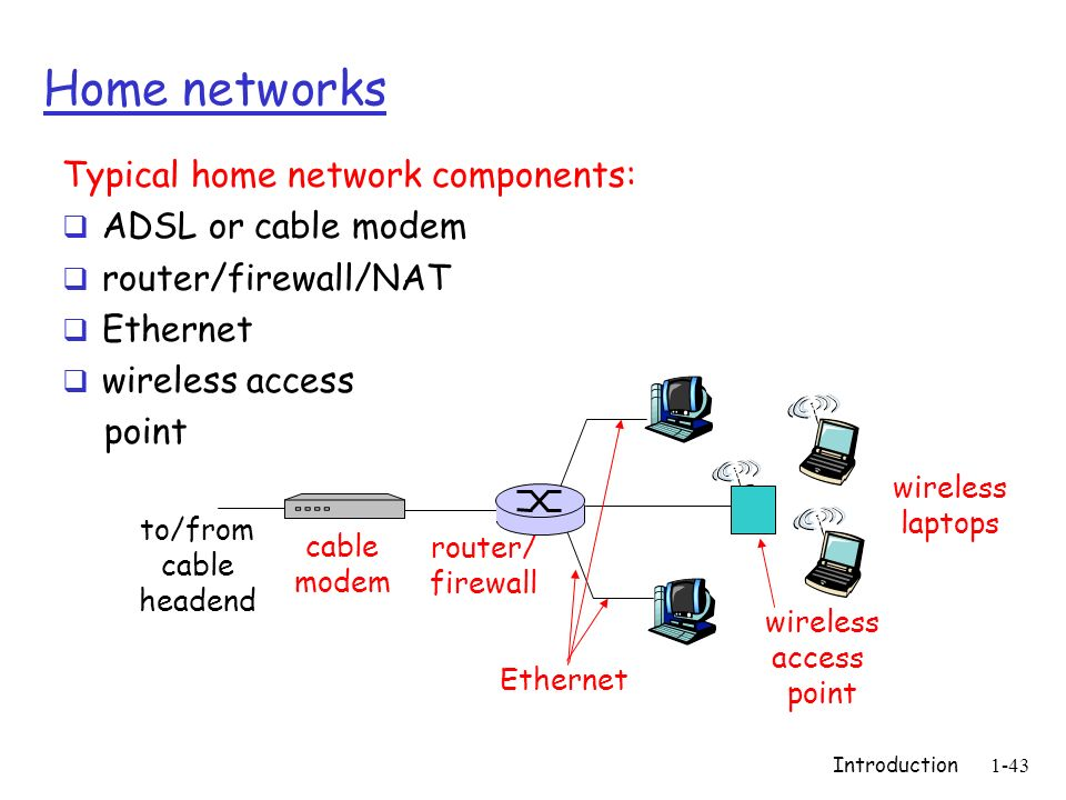Home networks Typical home network components: ADSL or cable modem