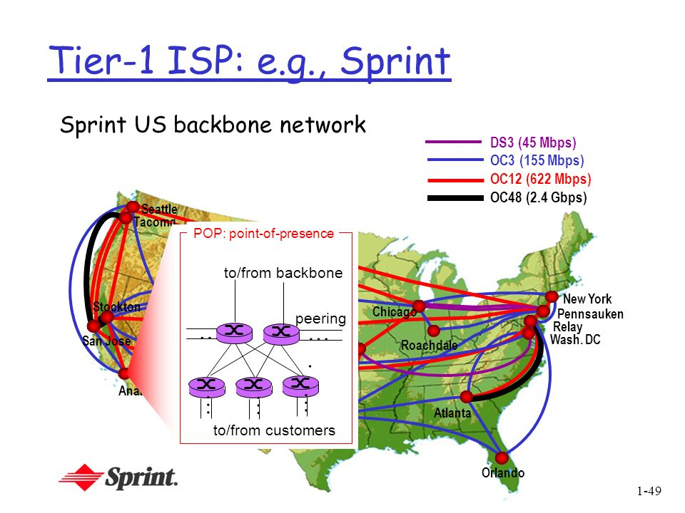 Tier-1 ISP: e.g., Sprint Sprint US backbone network … …. DS3 (45 Mbps)