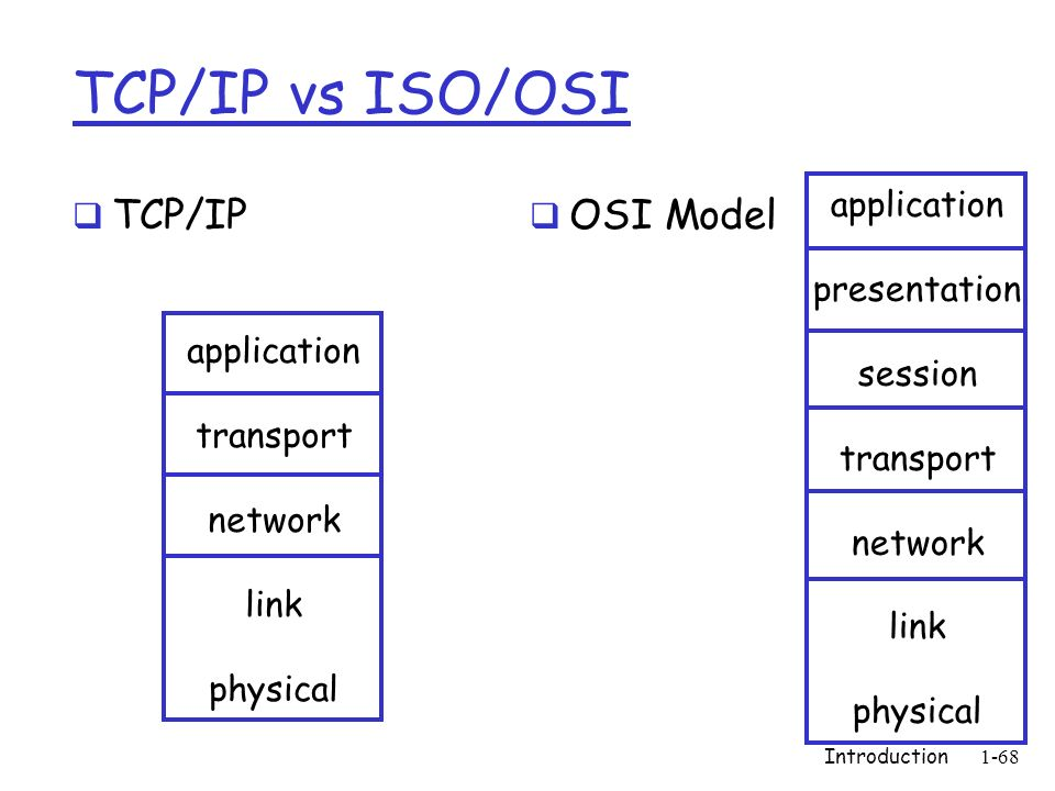 TCP/IP vs ISO/OSI TCP/IP OSI Model application presentation session