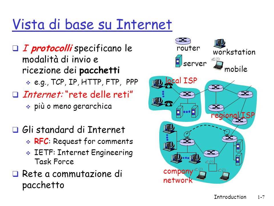 Vista di base su Internet