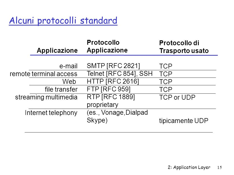 Alcuni protocolli standard