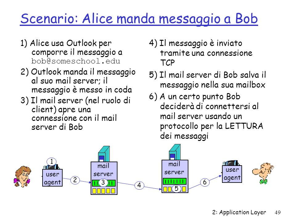 Scenario: Alice manda messaggio a Bob