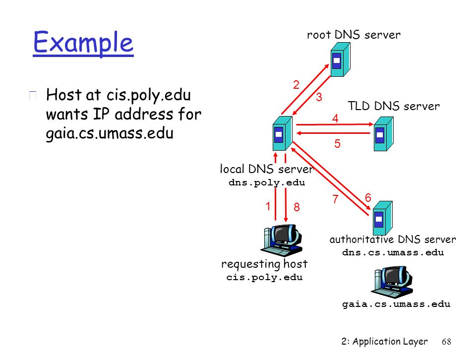 authoritative DNS server