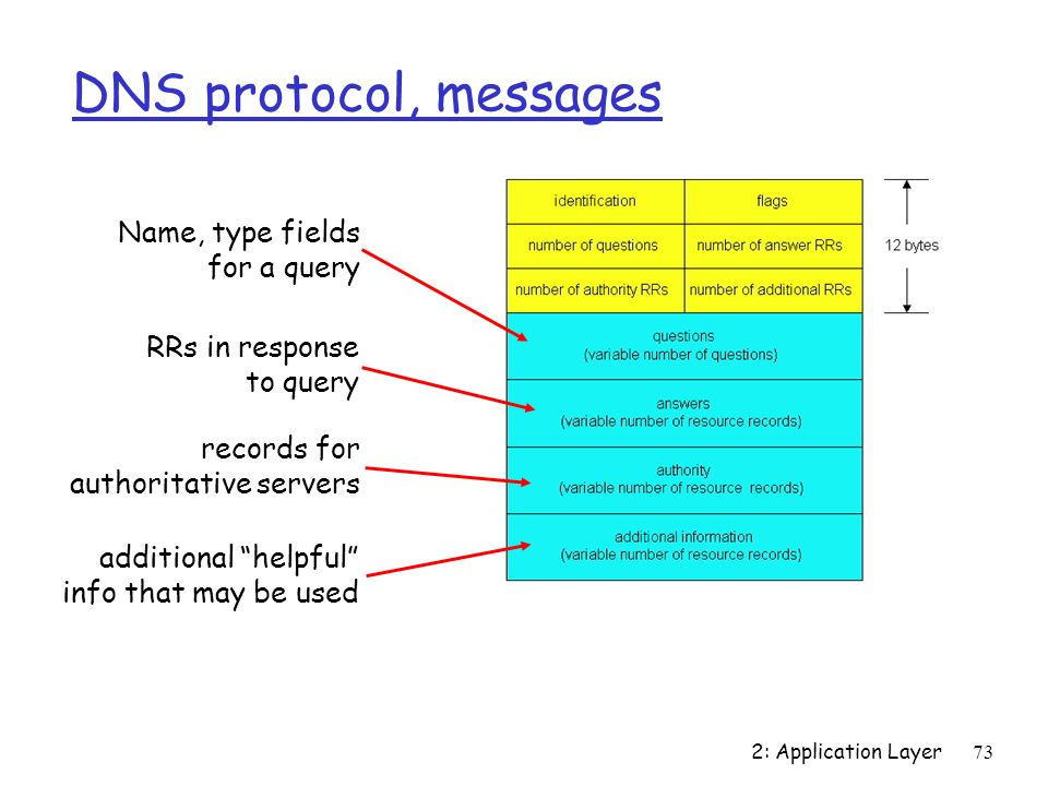 DNS protocol, messages Name, type fields for a query RRs in response
