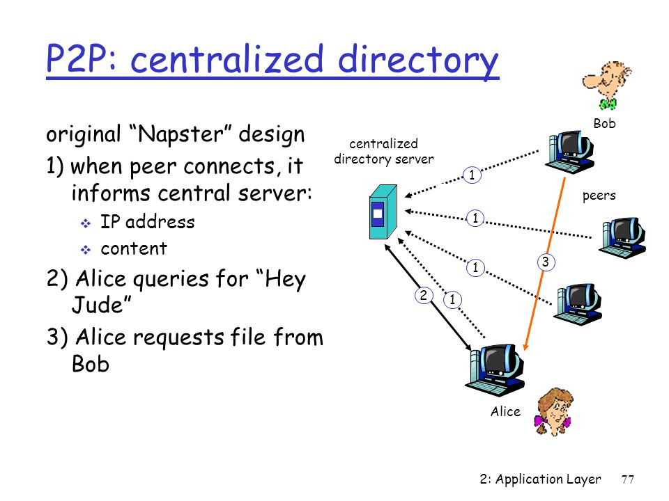 P2P: centralized directory