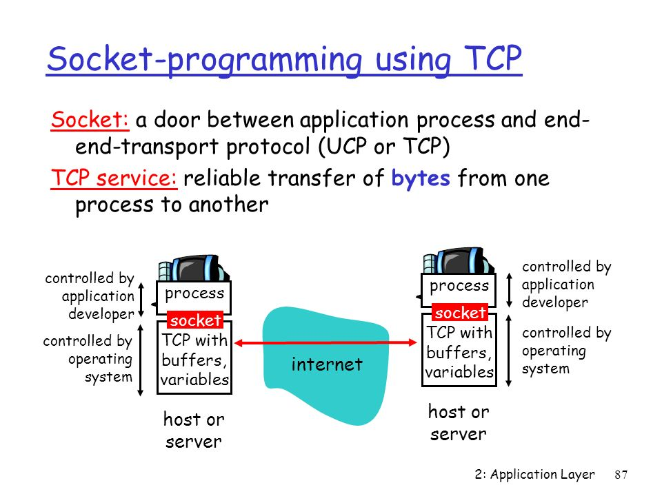 Socket-programming using TCP