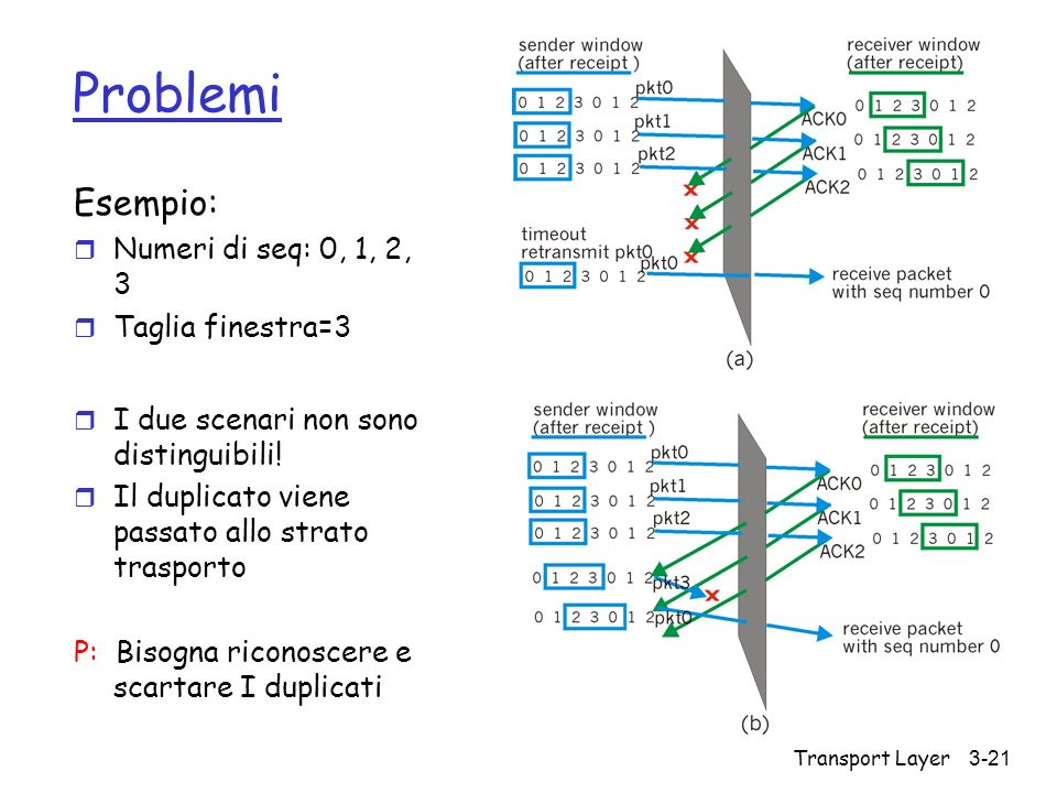 Problemi Esempio: Numeri di seq: 0, 1, 2, 3 Taglia finestra=3