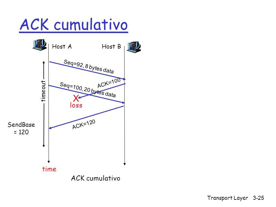 ACK cumulativo X loss time ACK cumulativo Host A timeout Host B