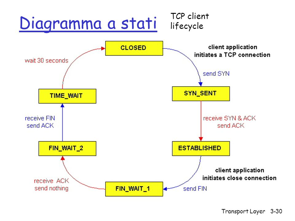 Diagramma a stati TCP client lifecycle Transport Layer
