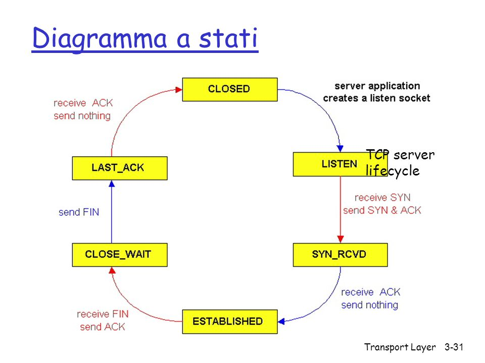 Diagramma a stati TCP server lifecycle Transport Layer
