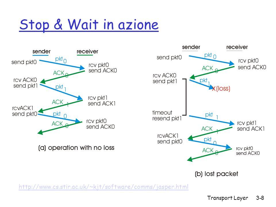 Stop & Wait in azione http://www.cs.stir.ac.uk/~kjt/software/comms/jasper.html Transport Layer