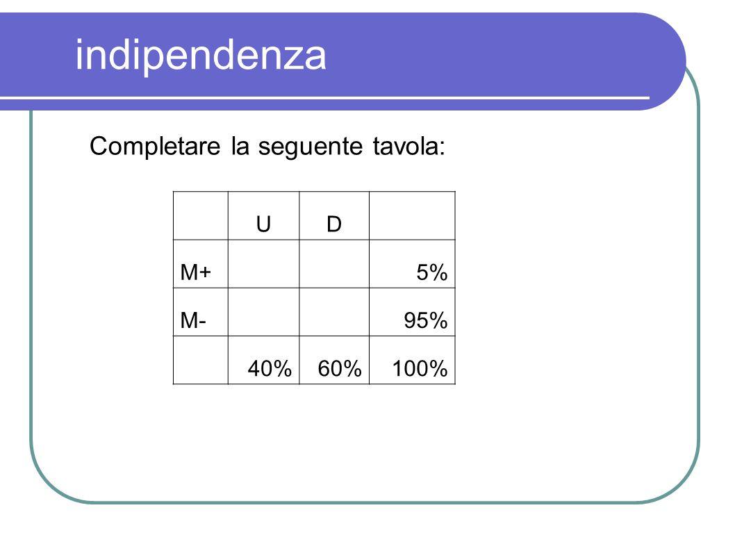 indipendenza Completare la seguente tavola: U D M+ 5% M- 95% 40% 60%