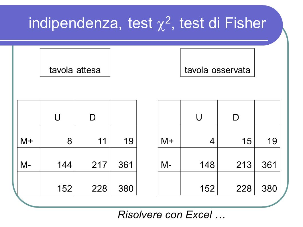 indipendenza, test 2, test di Fisher