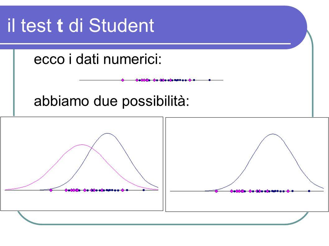 il test t di Student ecco i dati numerici: abbiamo due possibilità: