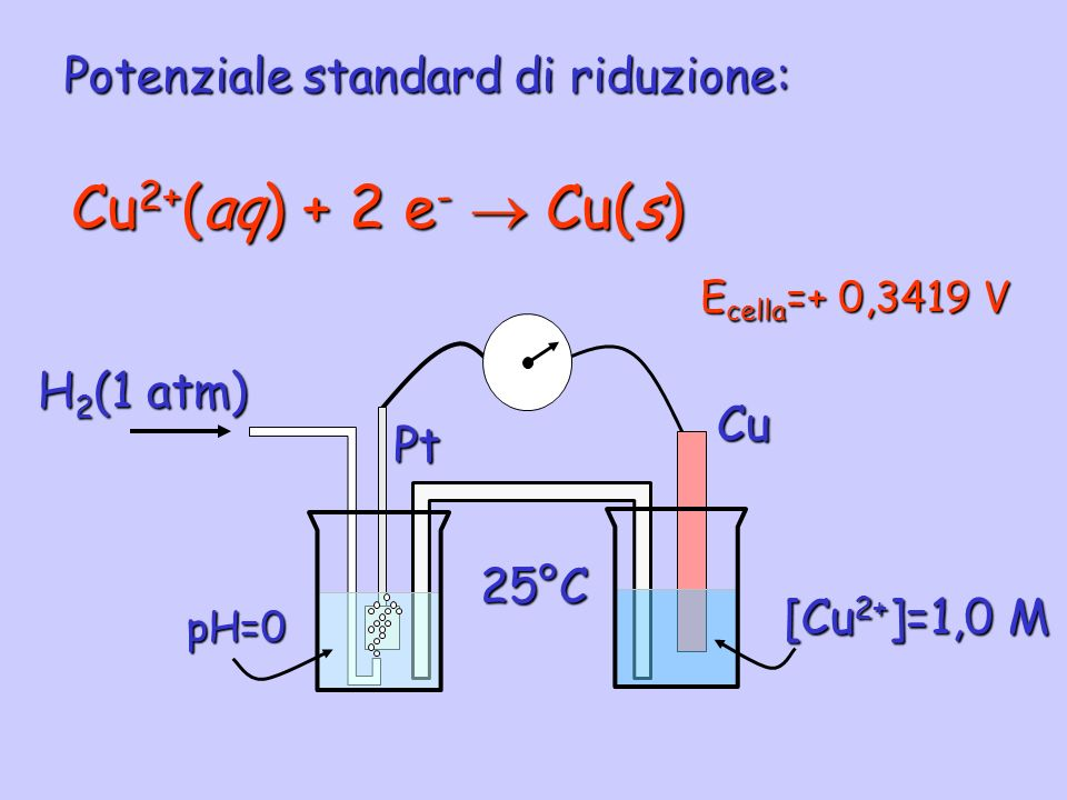 Cu2+(aq) + 2 e-  Cu(s) Potenziale standard di riduzione: H2(1 atm) Cu