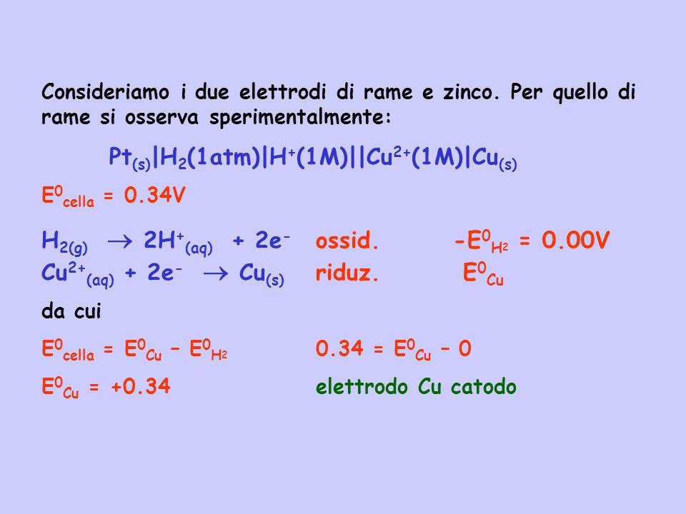 Pt(s)|H2(1atm)|H+(1M)||Cu2+(1M)|Cu(s)